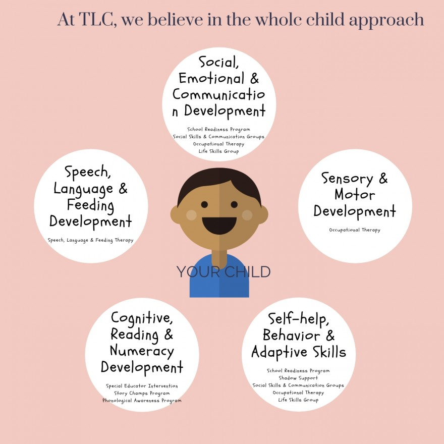 Whole Child Approach